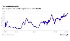 precio del aceite 2010