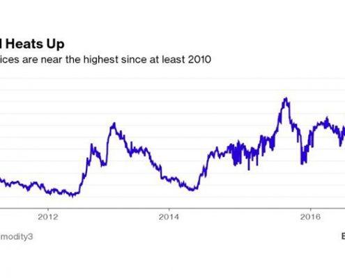 gráfica de precios del aceite de oliva