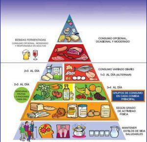 pirámide de una dieta equilibrada
