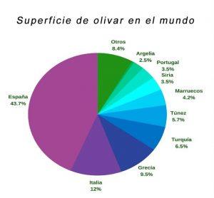 Superficie del olivar en el mundo