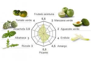 Aromas del aceite manzanilla de Casas de Hualdo